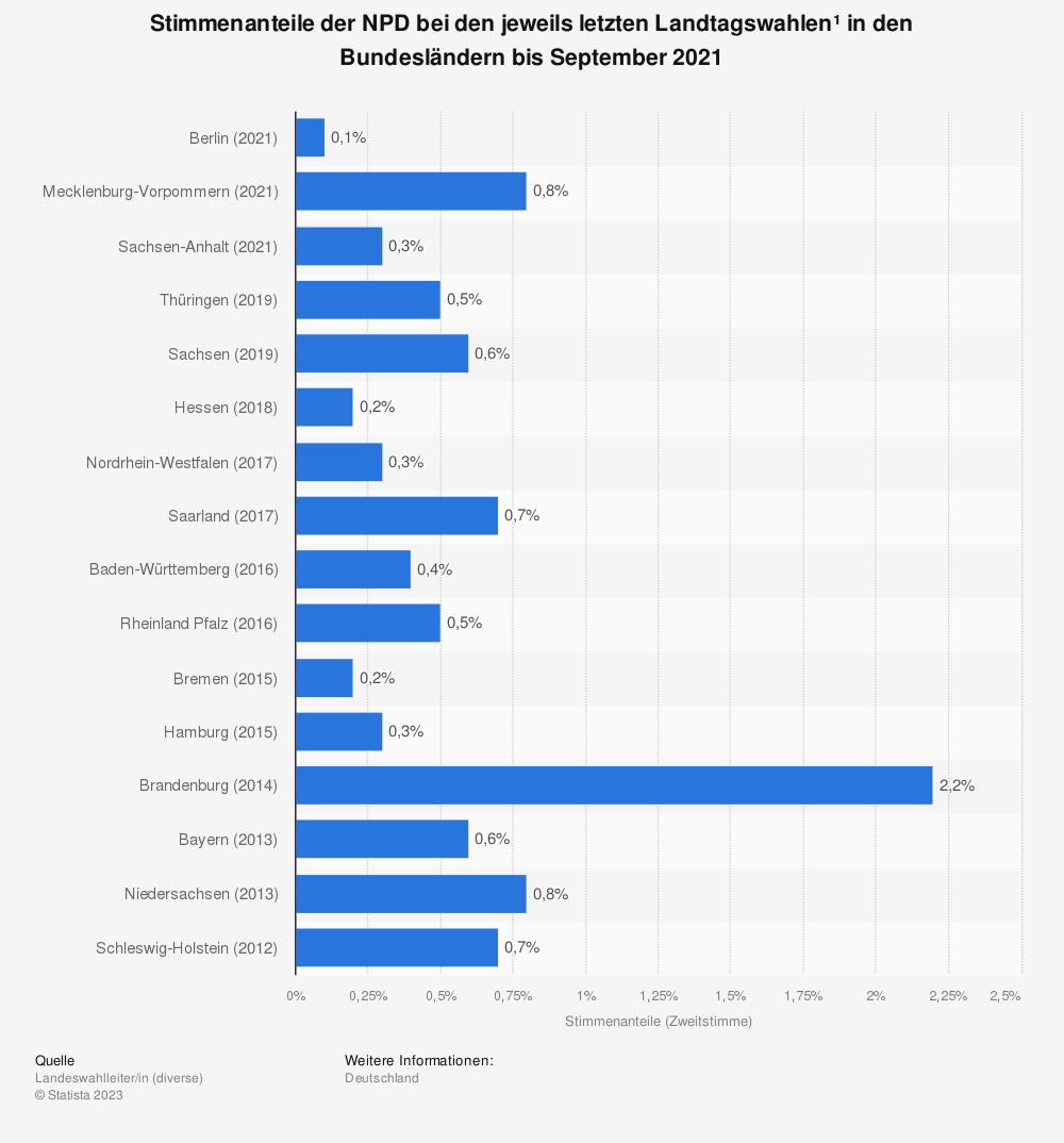 Statistik: Stimmenanteile der NPD bei den jeweils letzten Landtagswahlen* in den Bundesländern bis Mai 2017 | Statista
