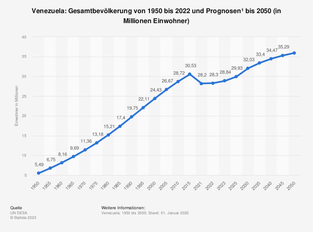 Statistik: Venezuela: Gesamtbevölkerung von 1980 bis 2018 und Prognosen bis 2021 (in Millionen Einwohner) | Statista