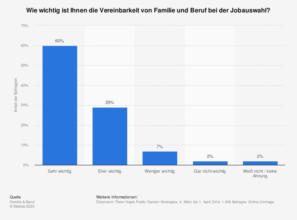 Statistik: Wie wichtig ist Ihnen die Vereinbarkeit von Familie und Beruf bei der Jobauswahl? | Statista