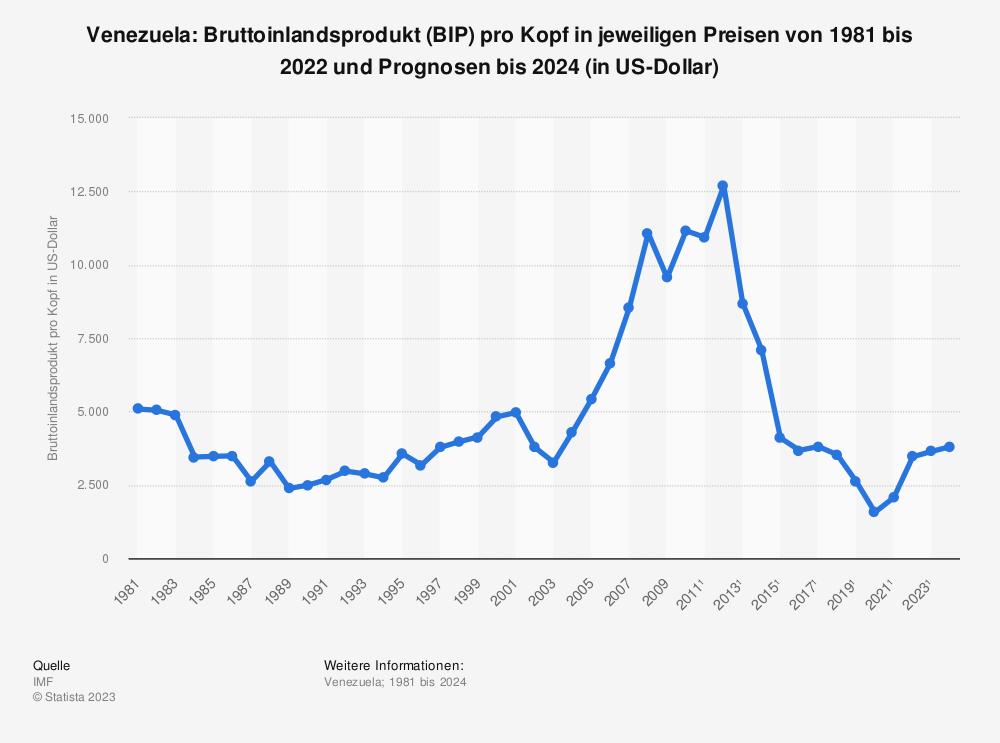 Statistik: Venezuela: Bruttoinlandsprodukt (BIP) pro Kopf in jeweiligen Preisen von 1980 bis 2010 und Prognosen bis 2022 (in US-Dollar) | Statista