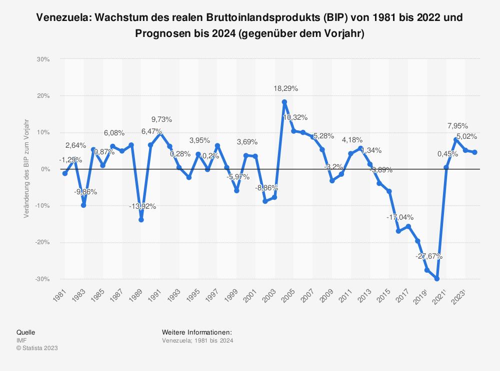 Statistik: Venezuela: Wachstum des realen Bruttoinlandsprodukts (BIP) von 1980 bis 2018 und Prognosen bis 2022 (gegenüber dem Vorjahr) | Statista
