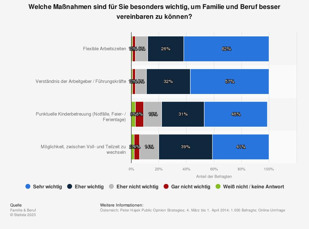 Statistik: Welche Maßnahmen sind für Sie besonders wichtig, um Familie und Beruf besser vereinbaren zu können? | Statista