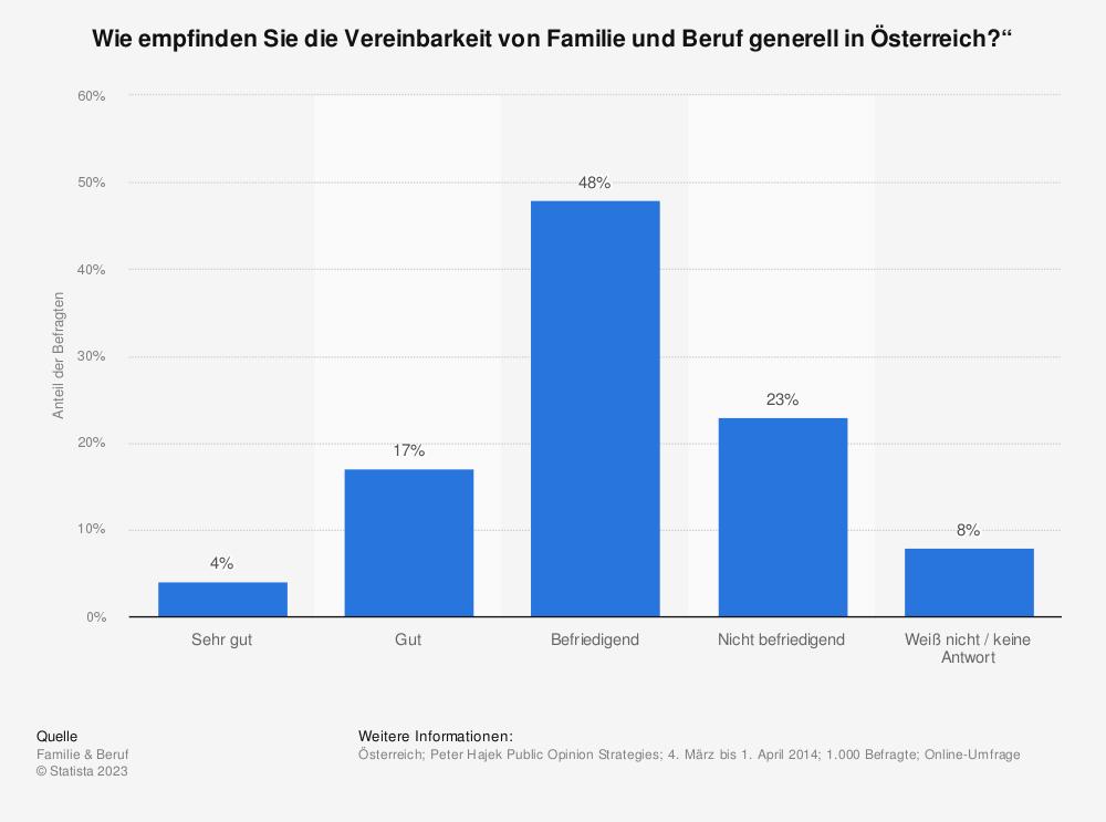 """Statistik: Wie empfinden Sie die Vereinbarkeit von Familie und Beruf generell in Österreich?""""   Statista"""