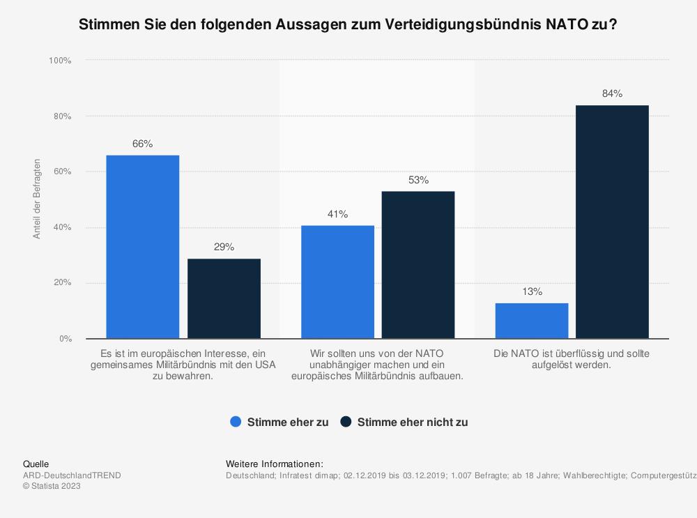Statistik: Stimmen Sie den folgenden Aussagen zum Verteidigungsbündnis NATO zu? | Statista
