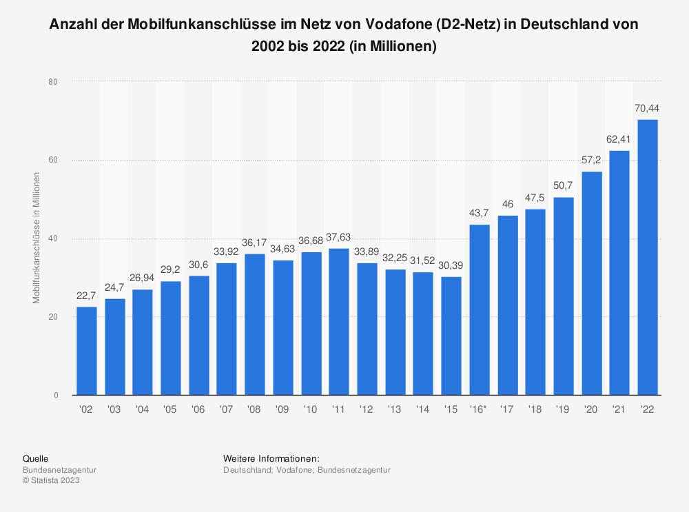 Statistik: Anzahl der Mobilfunkanschlüsse im Netz von Vodafone (D2-Netz) in Deutschland von 2002 bis 2019 (in Millionen) | Statista