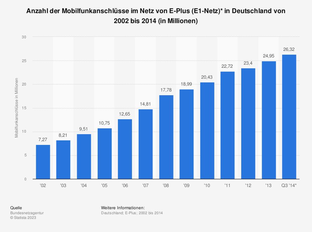 Statistik: Anzahl der Mobilfunkanschlüsse im Netz von E-Plus (E1-Netz)* in Deutschland von 2002 bis 2014 (in Millionen) | Statista