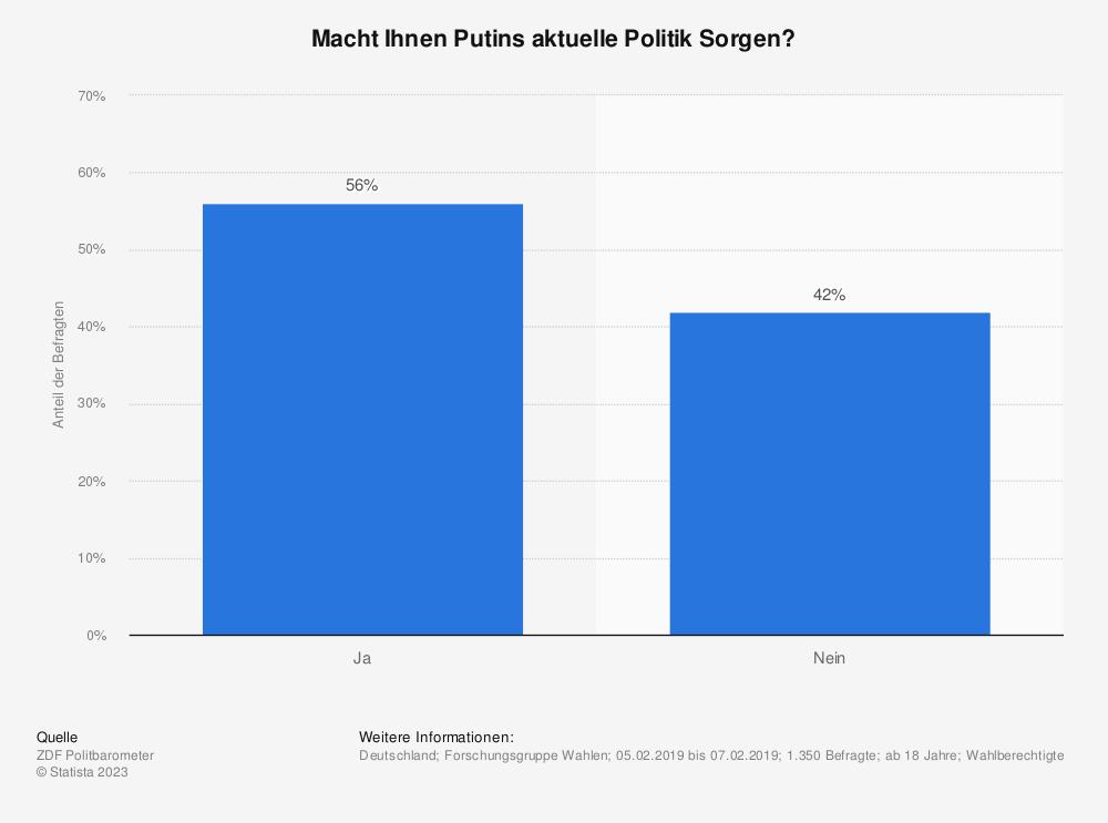 Statistik: Macht Ihnen Putins aktuelle Politik Sorgen? | Statista