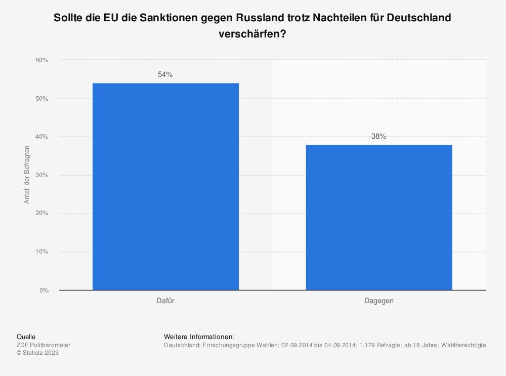 Statistik: Sollte die EU die Sanktionen gegen Russland trotz Nachteilen für Deutschland verschärfen? | Statista