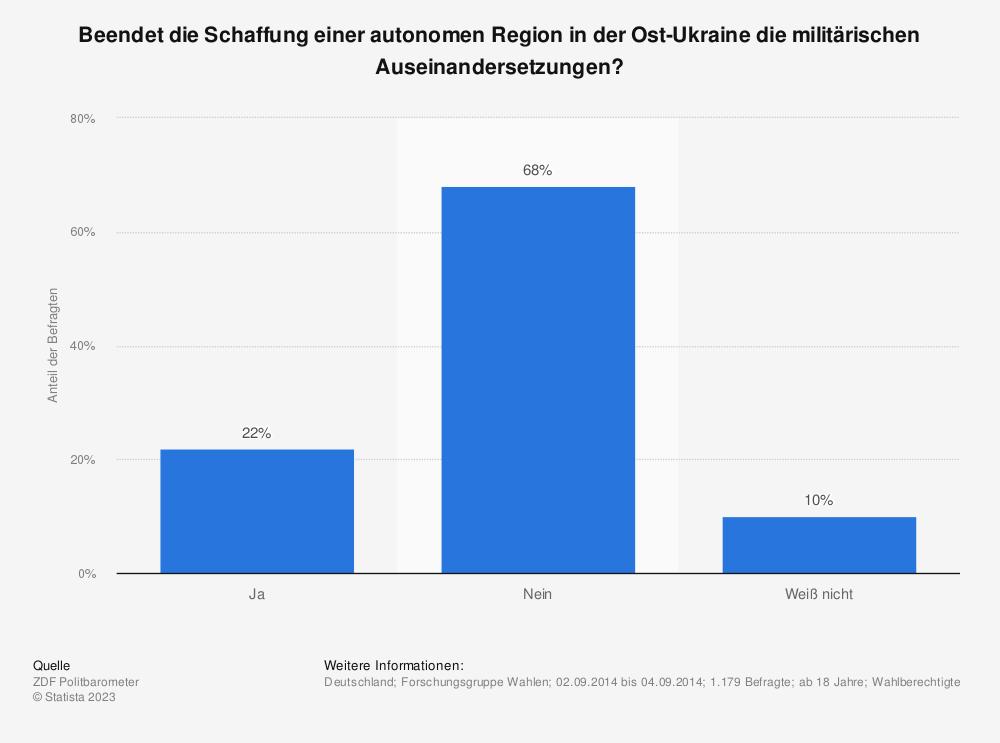 Statistik: Beendet die Schaffung einer autonomen Region in der Ost-Ukraine die militärischen Auseinandersetzungen? | Statista