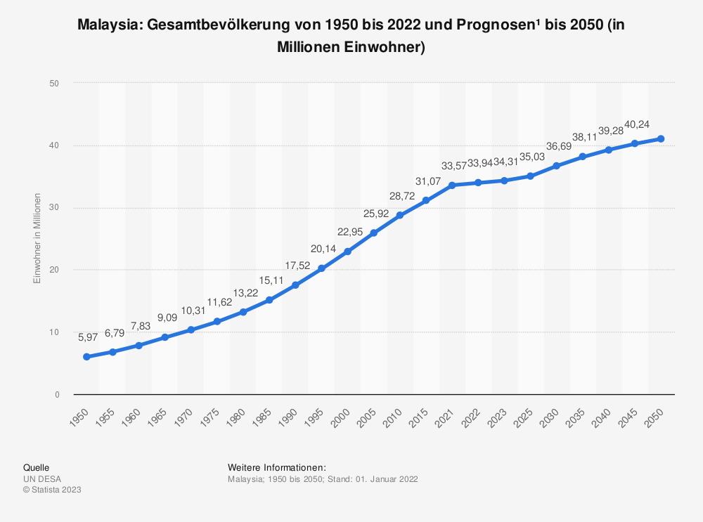 Statistik: Malaysia: Gesamtbevölkerung von 2008 bis 2018 (in Millionen Einwohner) | Statista