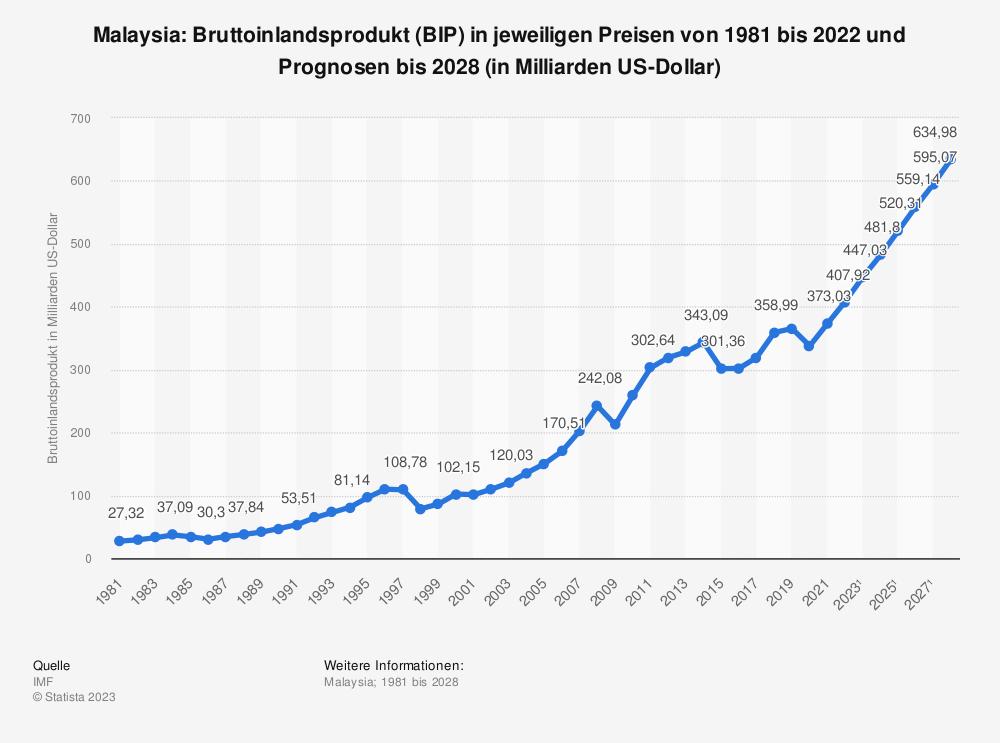 Statistik: Malaysia: Bruttoinlandsprodukt (BIP) in jeweiligen Preisen von 1980 bis 2019 und Prognosen bis 2025 (in Milliarden US-Dollar) | Statista