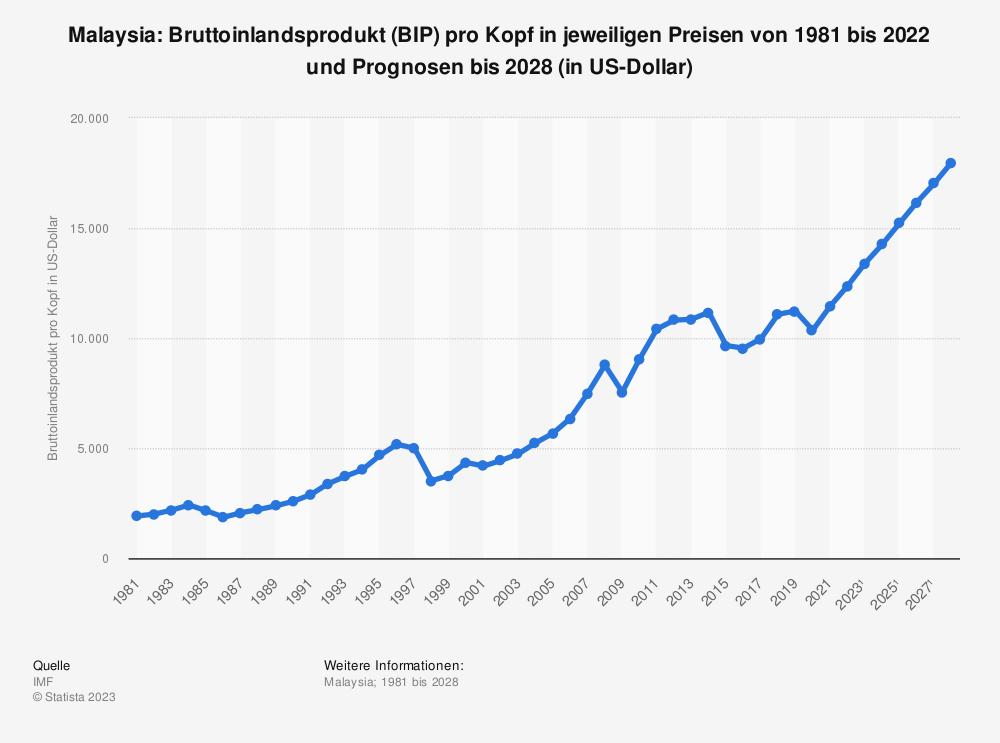 Statistik: Malaysia: Bruttoinlandsprodukt (BIP) pro Kopf in jeweiligen Preisen von 2008 bis 2018 (in US-Dollar) | Statista