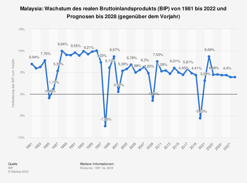 Statistik: Malaysia: Wachstum des realen Bruttoinlandsprodukts (BIP) von 1980 bis 2019 und Prognosen bis 2025 (gegenüber dem Vorjahr) | Statista