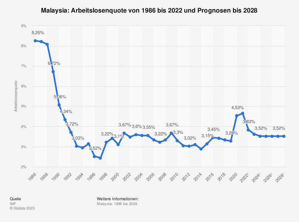 Statistik: Malaysia: Arbeitslosenquote von 2008 bis 2018 | Statista