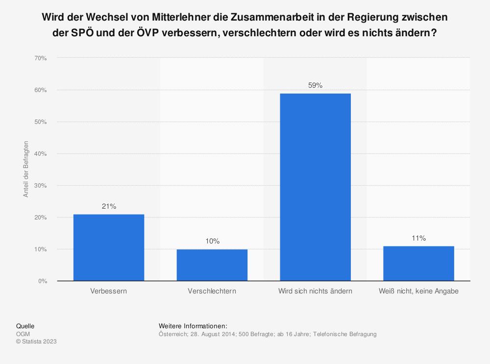 Statistik: Wird der Wechsel von Mitterlehner die Zusammenarbeit in der Regierung zwischen der SPÖ und der ÖVP verbessern, verschlechtern oder wird es nichts ändern?   Statista