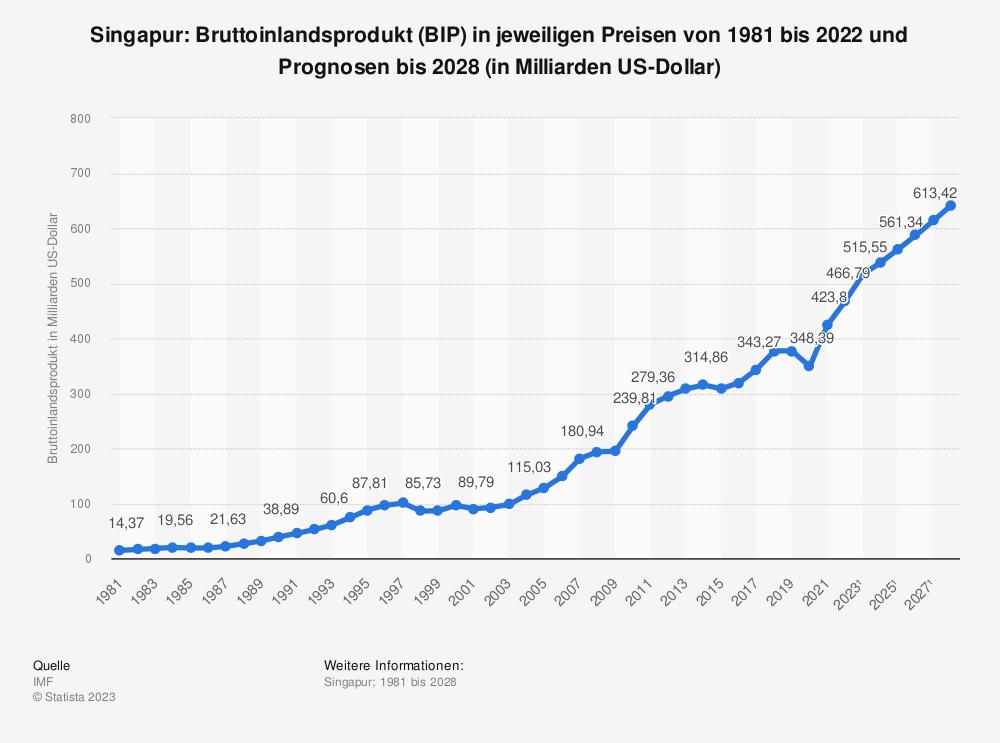 Statistik: Singapur: Bruttoinlandsprodukt (BIP) in jeweiligen Preisen von 2008 bis 2018 (in Milliarden US-Dollar) | Statista