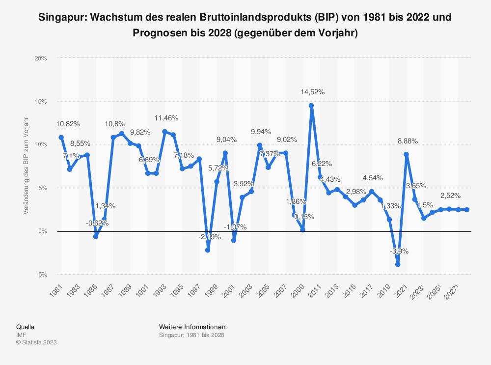 Statistik: Singapur: Wachstum des realen Bruttoinlandsprodukts (BIP) von 2008 bis 2018 (gegenüber dem Vorjahr) | Statista