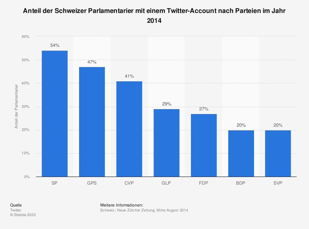 Statistik: Anteil der Schweizer Parlamentarier mit einem Twitter-Account nach Parteien im Jahr 2014 | Statista
