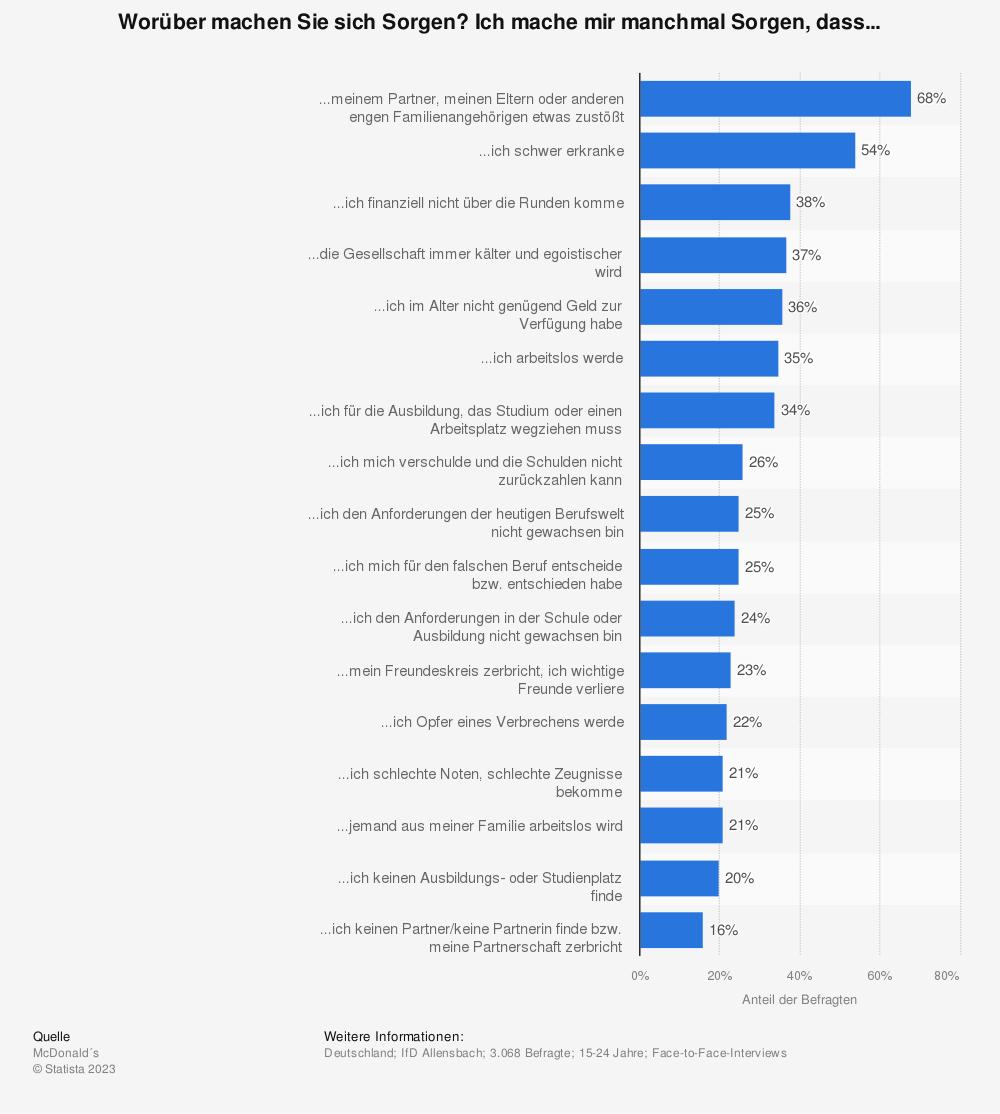 Statistik: Worüber machen Sie sich Sorgen? Ich mache mir manchmal Sorgen, dass... | Statista