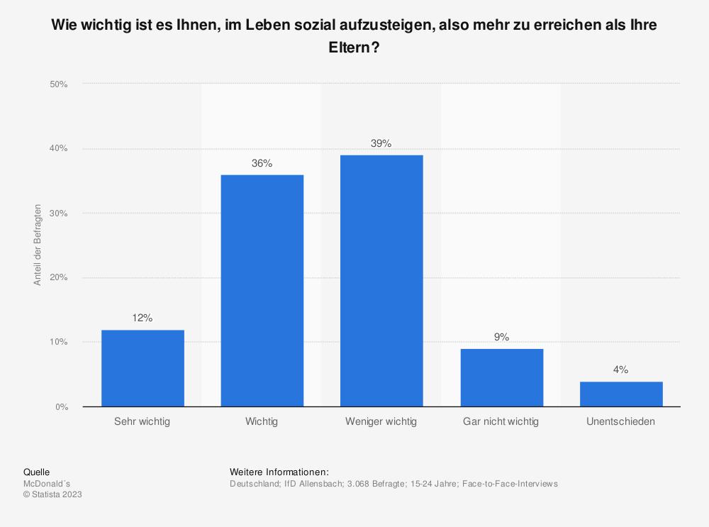 Statistik: Wie wichtig ist es Ihnen, im Leben sozial aufzusteigen, also mehr zu erreichen als Ihre Eltern? | Statista