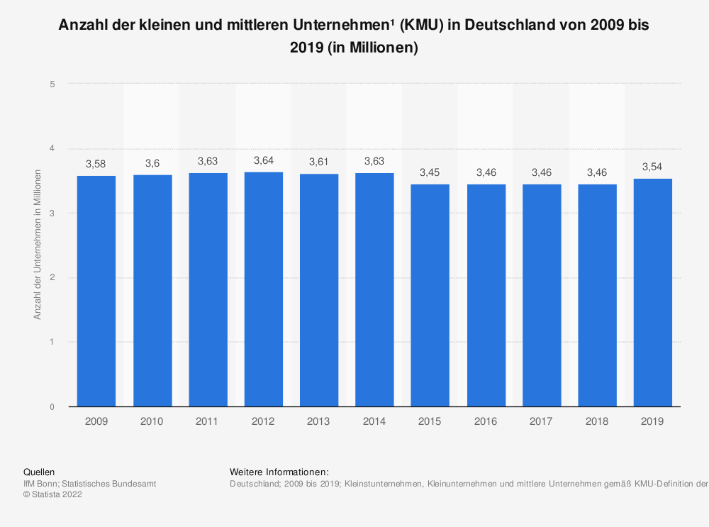 Statistik: Anzahl der kleinen und mittleren Unternehmen* in Deutschland von 2004 bis 2016 (in Millionen)   Statista