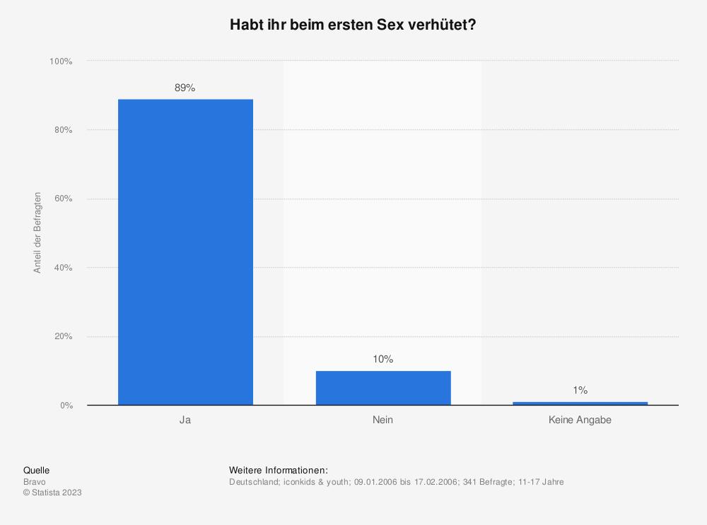 Statistik: Habt ihr beim ersten Sex verhütet? | Statista
