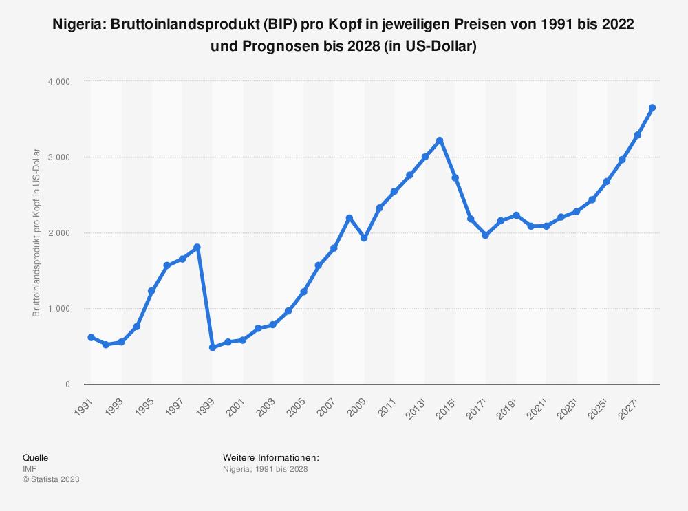 Statistik: Nigeria: Bruttoinlandsprodukt (BIP) pro Kopf in jeweiligen Preisen von 1990 bis 2012 und Prognosen bis 2026 (in US-Dollar) | Statista