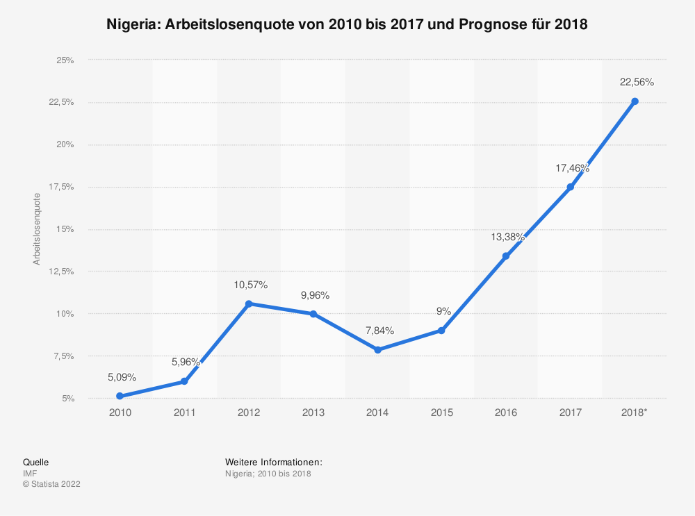 Statistik: Nigeria: Arbeitslosenquote von 2010 bis 2017 und Prognose für 2018 | Statista