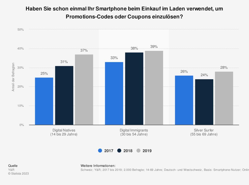 Statistik: Haben Sie schon einmal Ihr Smartphone beim Einkauf im Laden verwendet, um Promotions-Codes oder Coupons einzulösen? | Statista