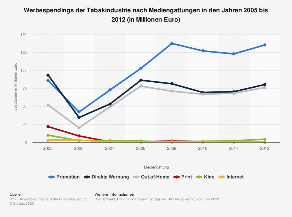Statistik: Werbespendings der Tabakindustrie nach Mediengattungen in den Jahren 2005 bis 2012 (in Millionen Euro) | Statista