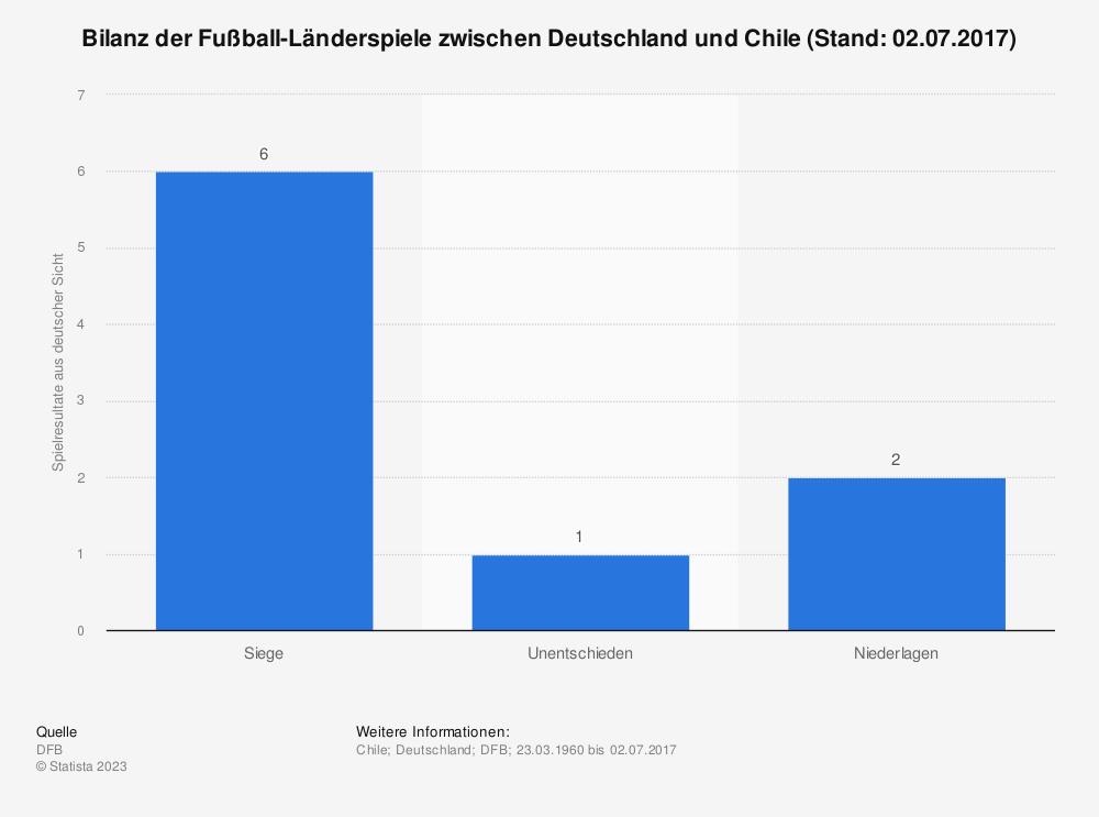 Statistik: Bilanz der Fußball-Länderspiele zwischen Deutschland und Chile (Stand: 02.07.2017) | Statista