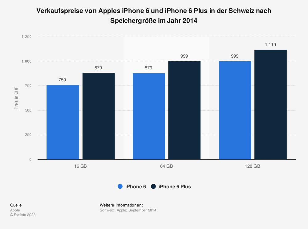 Statistik: Verkaufspreise von Apples iPhone 6 und iPhone 6 Plus in der Schweiz nach Speichergröße im Jahr 2014 | Statista