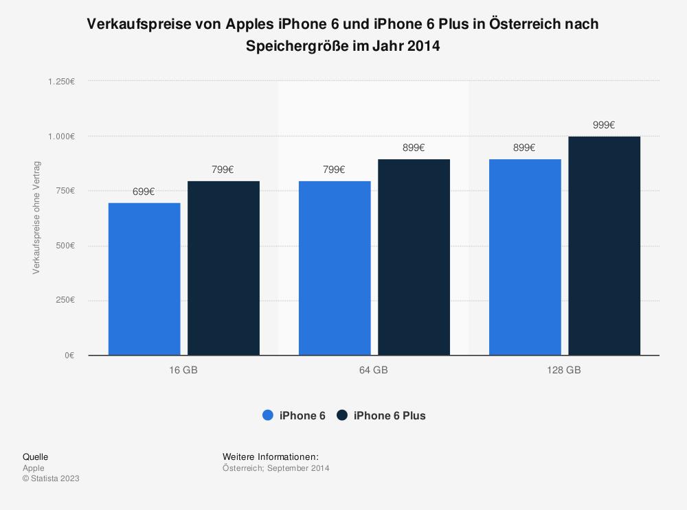 Statistik: Verkaufspreise von Apples iPhone 6 und iPhone 6 Plus in Österreich nach Speichergröße im Jahr 2014 | Statista