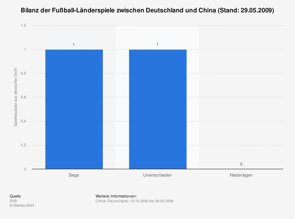Statistik: Bilanz der Fußball-Länderspiele zwischen Deutschland und China (Stand: 29.05.2009) | Statista