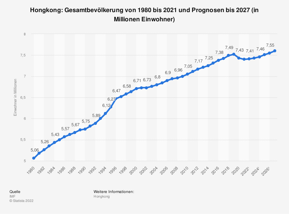 Statistik: Hongkong: Gesamtbevölkerung von 1980 bis 2018 und Prognosen bis 2024 (in Millionen Einwohner) | Statista