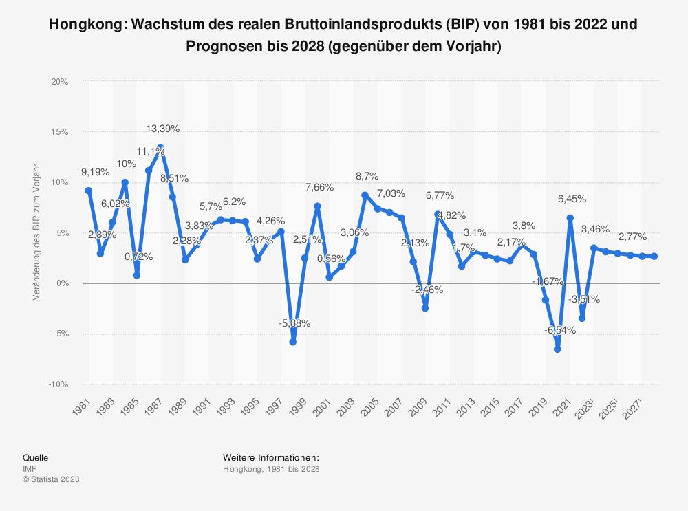 Statistik: Hongkong: Wachstum des realen Bruttoinlandsprodukts (BIP) von 1980 bis 2018 und Prognosen bis 2024 (gegenüber dem Vorjahr) | Statista