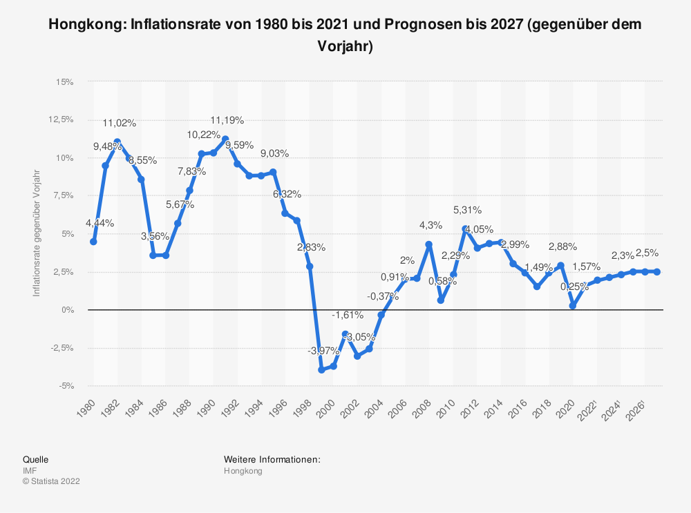 Statistik: Hongkong: Inflationsrate von 2008 bis 2018 (gegenüber dem Vorjahr) | Statista
