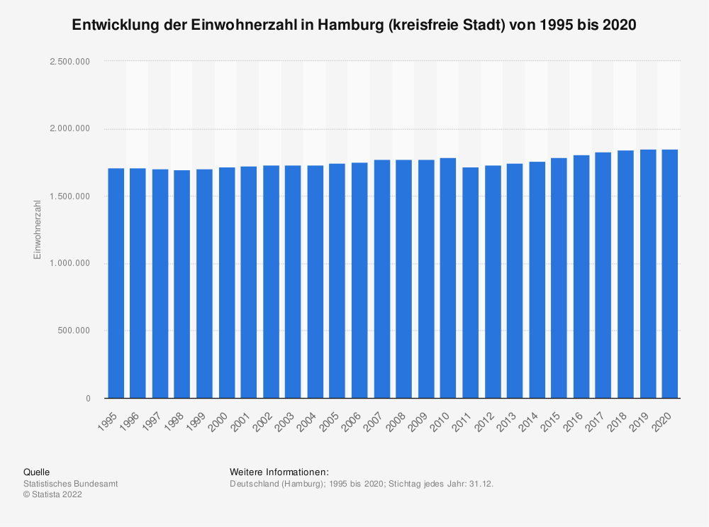 Statistik: Entwicklung der Einwohnerzahl in Hamburg (kreisfreie Stadt) von 1995 bis 2020   Statista