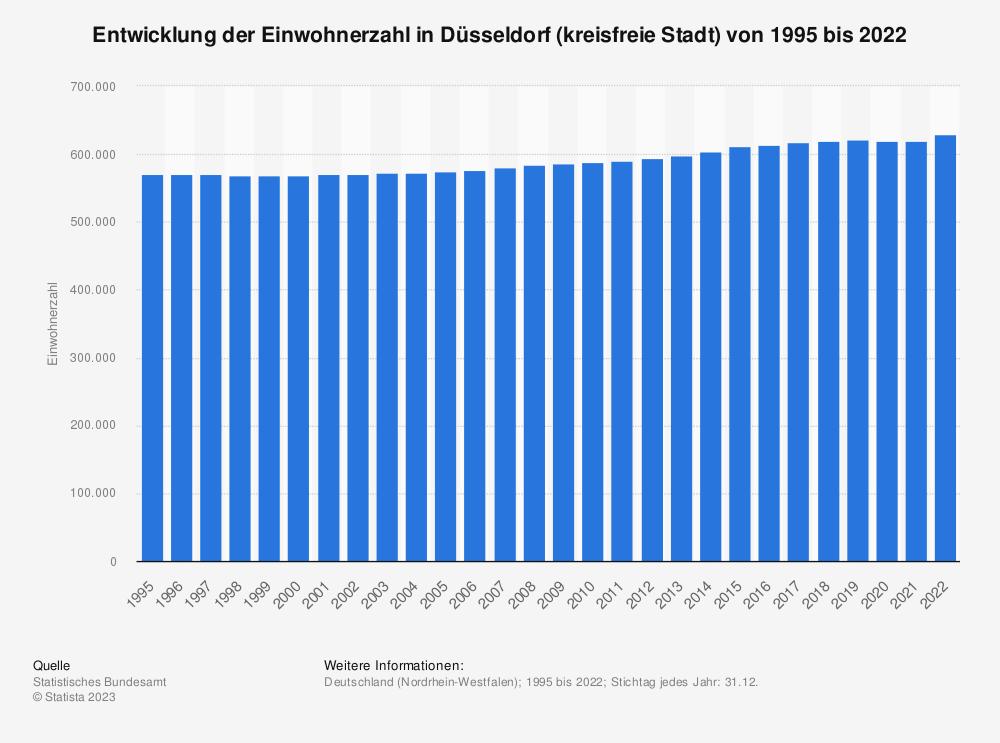 Statistik: Entwicklung der Einwohnerzahl in Düsseldorf (kreisfreie Stadt) von 1995 bis 2020   Statista