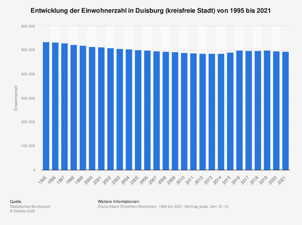 Statistik: Entwicklung der Einwohnerzahl in Duisburg (kreisfreie Stadt) von 1995 bis 2020   Statista