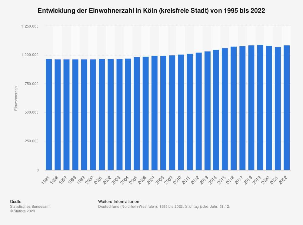 Statistik: Entwicklung der Einwohnerzahl in Köln (kreisfreie Stadt) von 1995 bis 2020   Statista