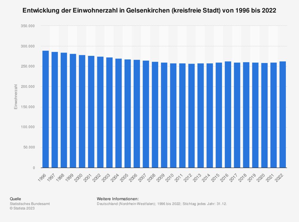 Statistik: Entwicklung der Einwohnerzahl in Gelsenkirchen (kreisfreie Stadt) von 1995 bis 2019 | Statista