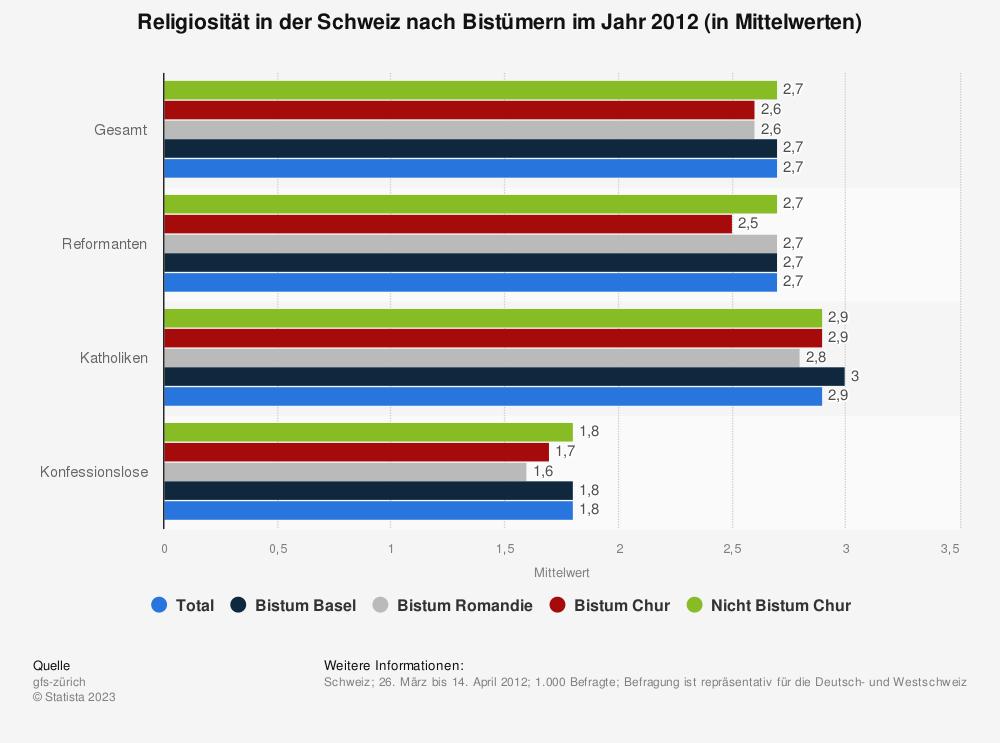 Statistik: Religiosität in der Schweiz nach Bistümern im Jahr 2012 (in Mittelwerten) | Statista