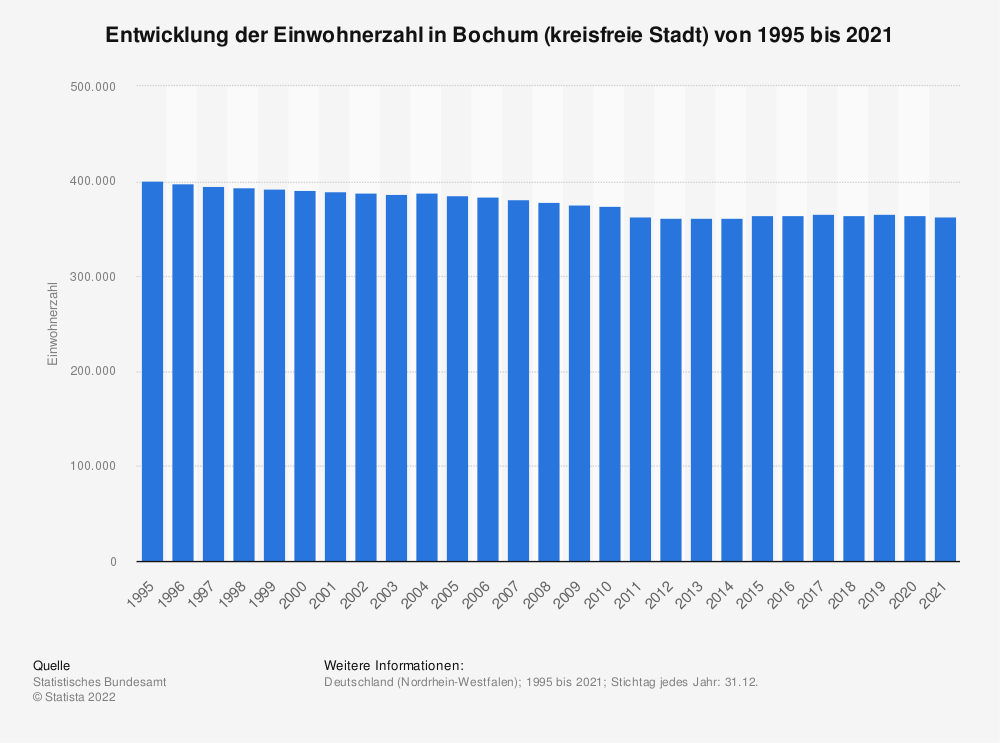 Statistik: Entwicklung der Einwohnerzahl in Bochum (kreisfreie Stadt) von 1995 bis 2019 | Statista