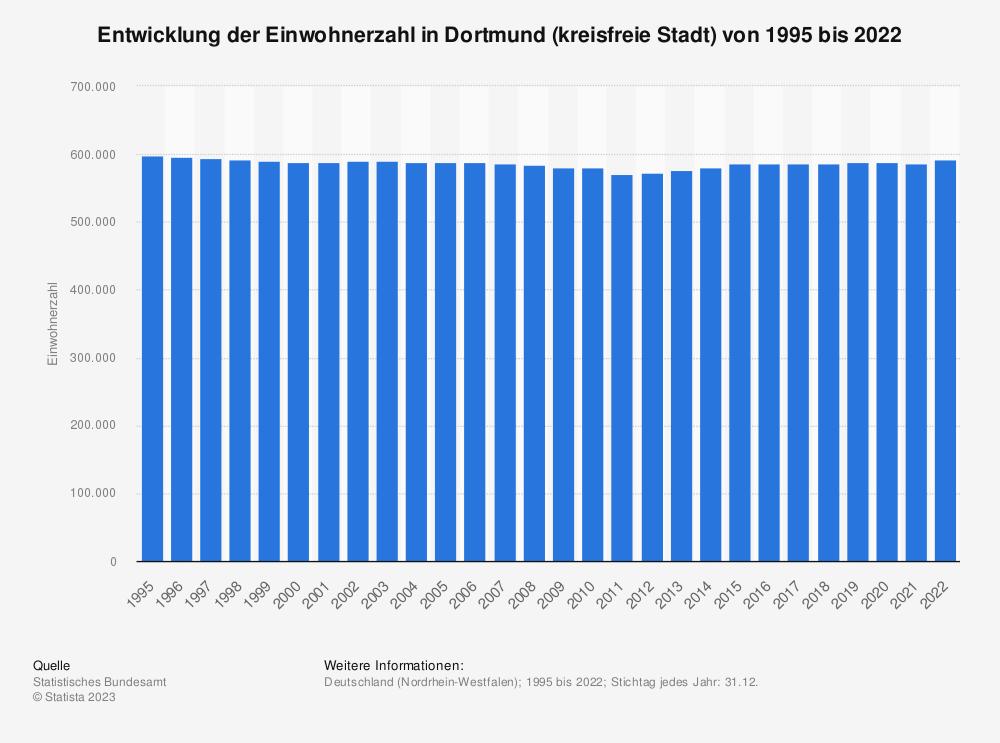 Statistik: Entwicklung der Einwohnerzahl in Dortmund (kreisfreie Stadt) von 1995 bis 2020 | Statista