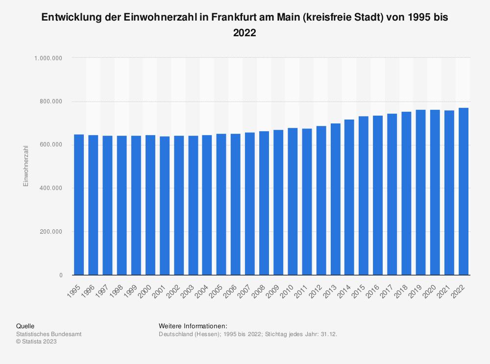 Statistik: Entwicklung der Einwohnerzahl in Frankfurt am Main (kreisfreie Stadt) von 1995 bis 2020   Statista