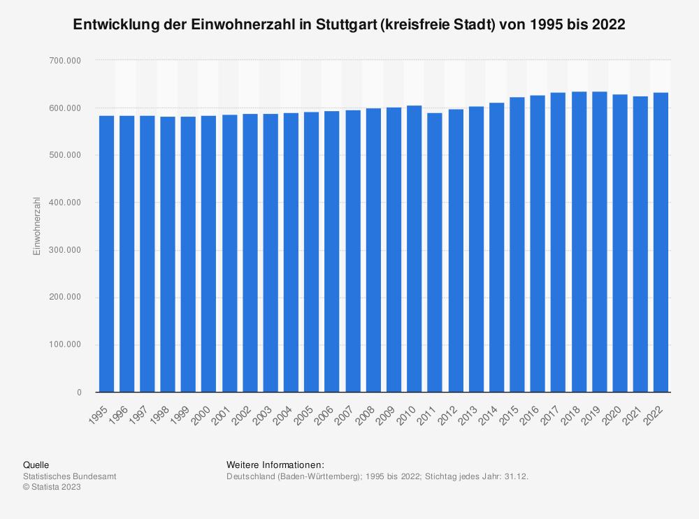 Statistik: Entwicklung der Einwohnerzahl in Stuttgart (kreisfreie Stadt) von 1995 bis 2020   Statista