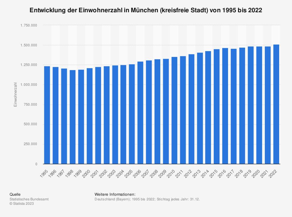 Statistik: Entwicklung der Einwohnerzahl in München (kreisfreie Stadt) von 1995 bis 2020 | Statista