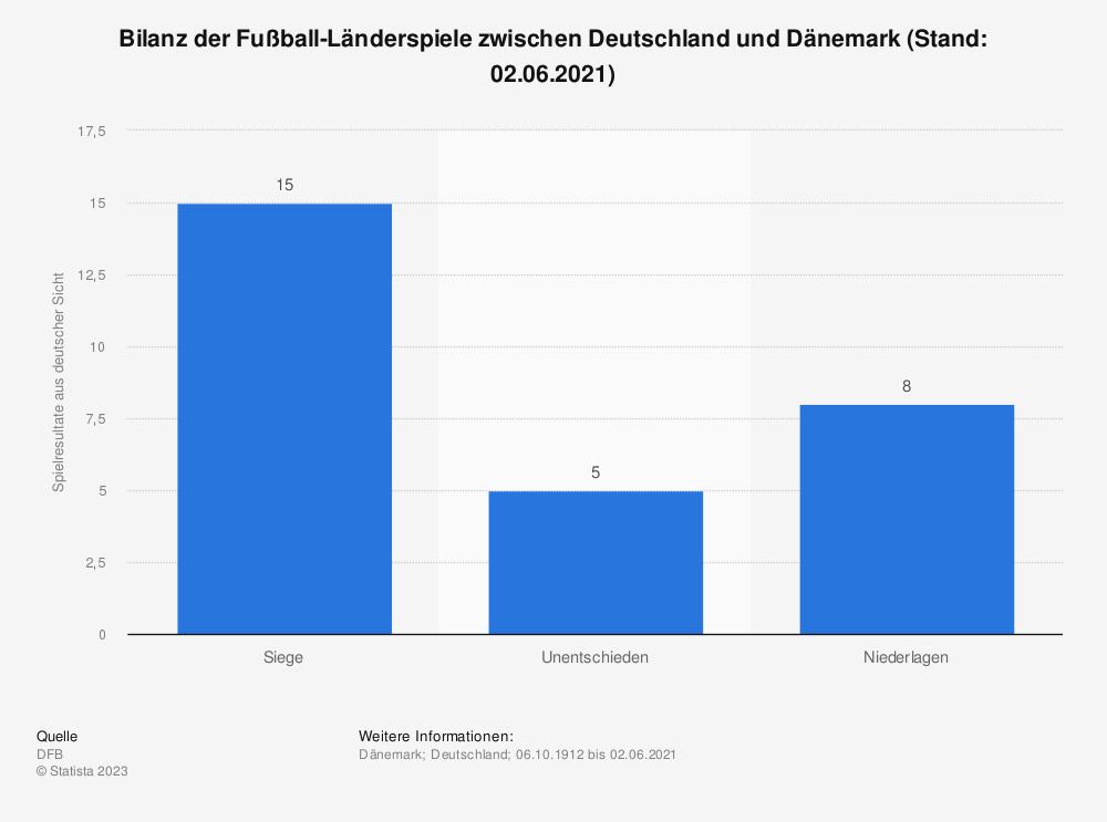 Statistik: Bilanz der Fußball-Länderspiele zwischen Deutschland und Dänemark (Stand: 06.06.2017) | Statista
