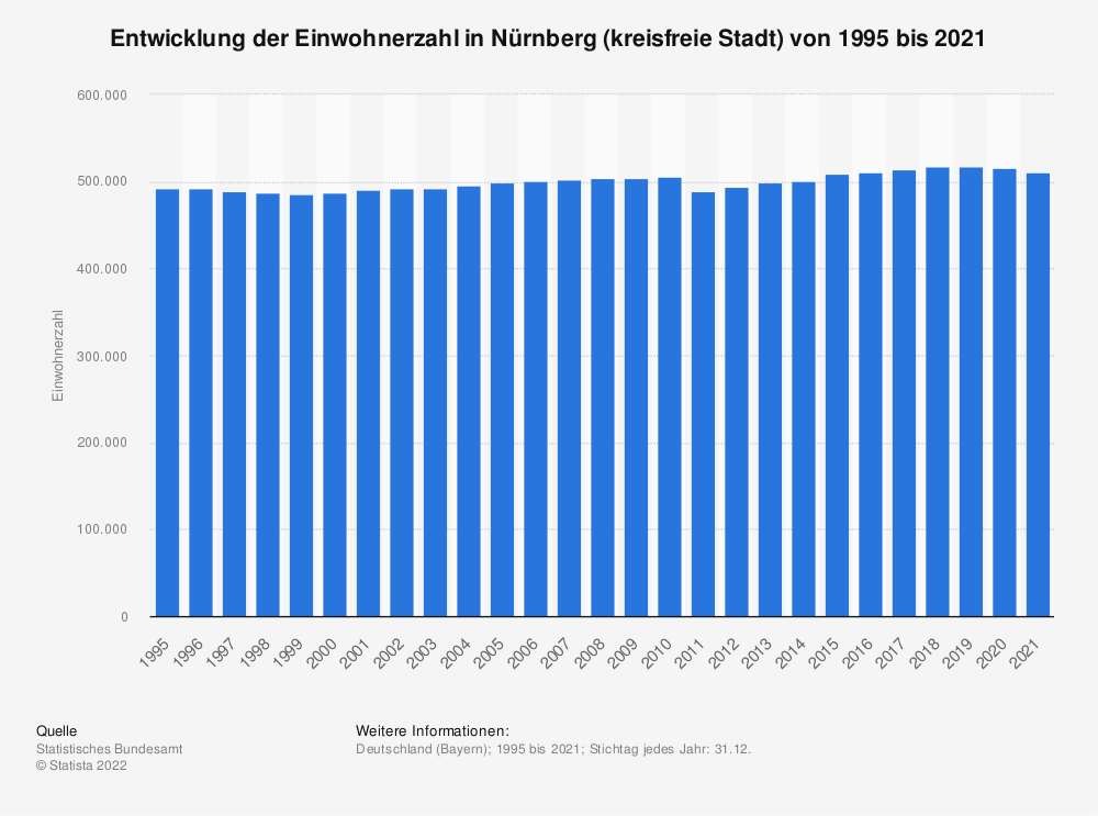 Statistik: Entwicklung der Einwohnerzahl in Nürnberg (kreisfreie Stadt) von 1995 bis 2019 | Statista